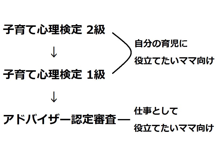 育て心理検定 2級 → 子育て心理検定 1級 → アドバイザー認定審査
